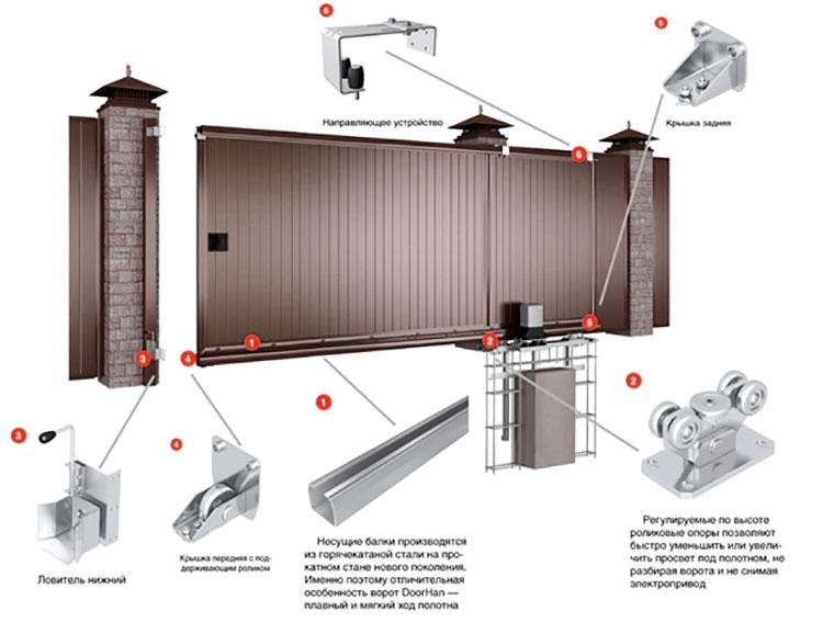 комплект сдвижных консольных ворот комплектующие doorhan
